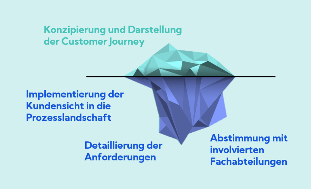 In fünf Schritten zum kundenzentrierten Prozessmanagement